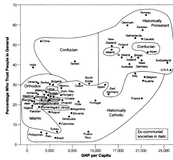 relationship-between-trust-and-economic-performance-beinhocker-2006